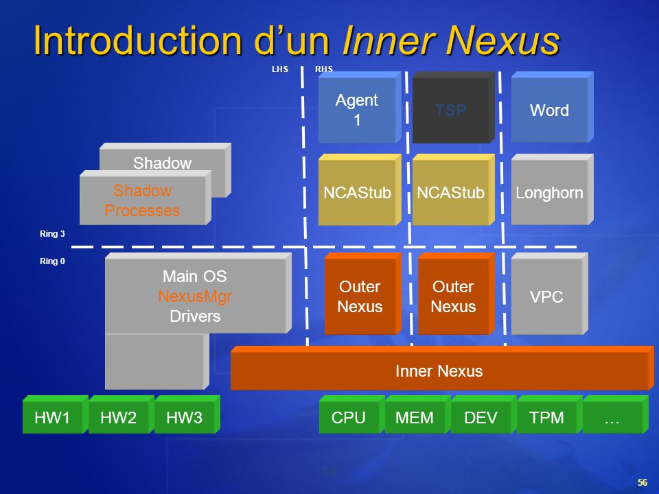 Introduction d'un Inner Nexus