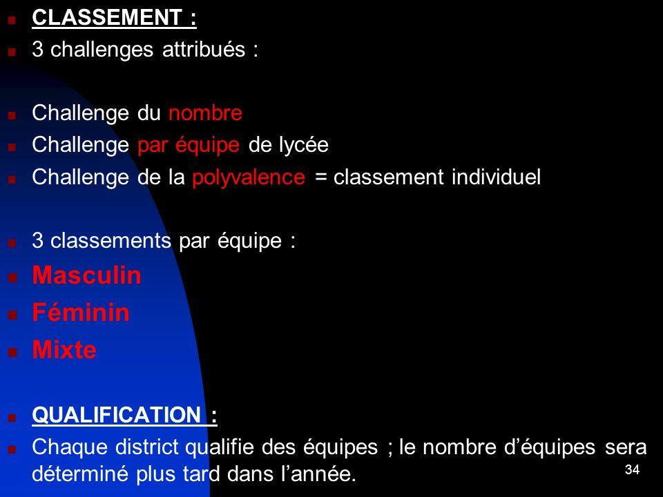 Masculin Féminin Mixte CLASSEMENT : 3 challenges attribués :