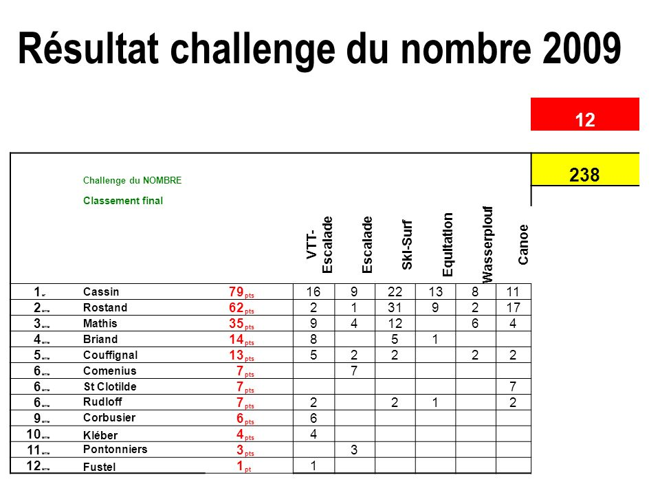 Résultat challenge du nombre 2009