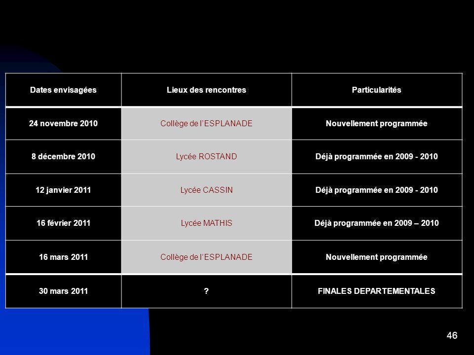 Nouvellement programmée FINALES DEPARTEMENTALES