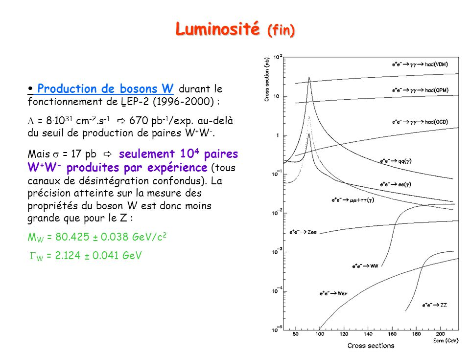 Luminosité (fin)  Production de bosons W durant le fonctionnement de LEP-2 (1996-2000) :