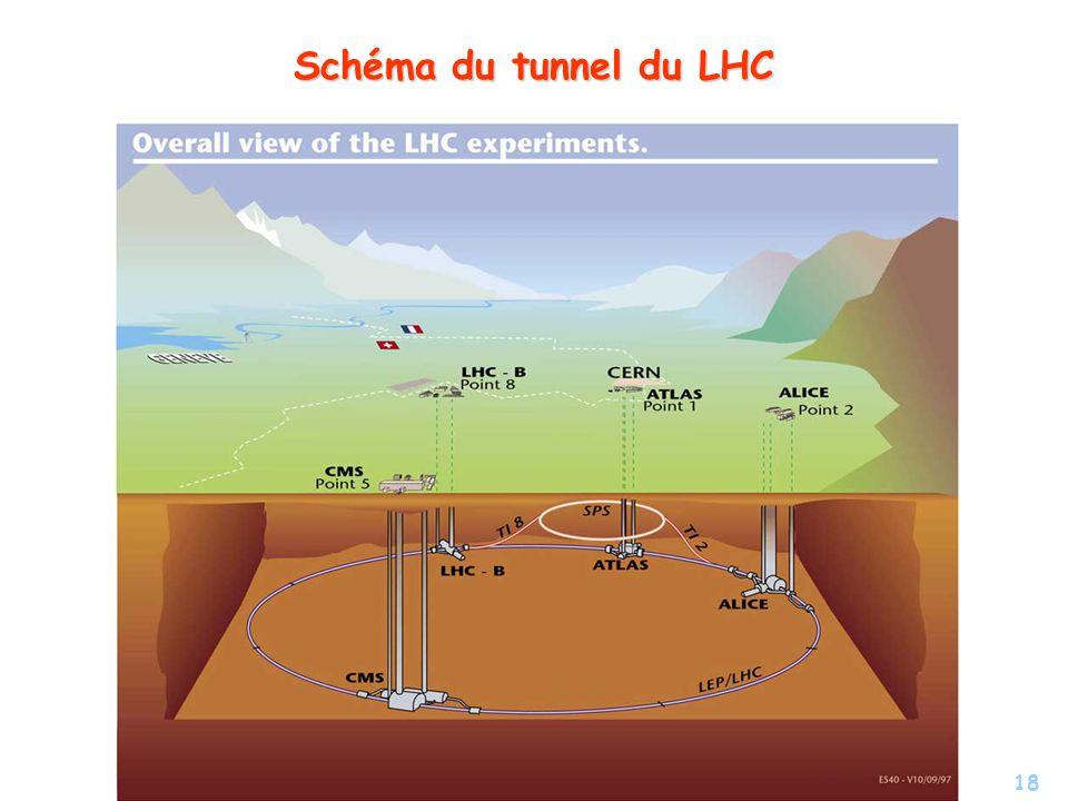 Schéma du tunnel du LHC