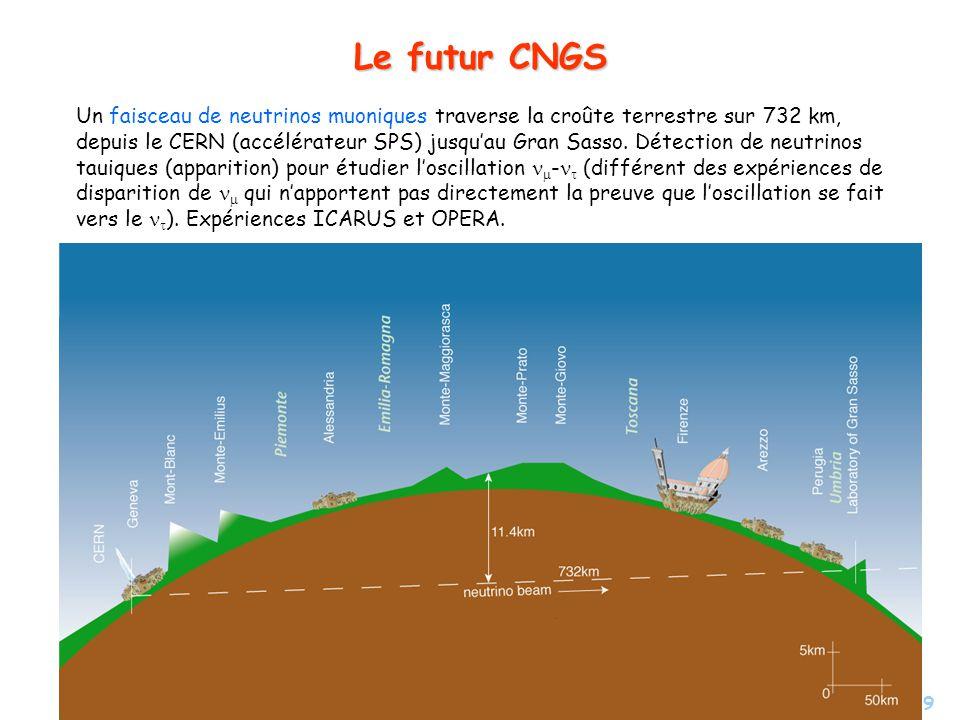 Le futur CNGS