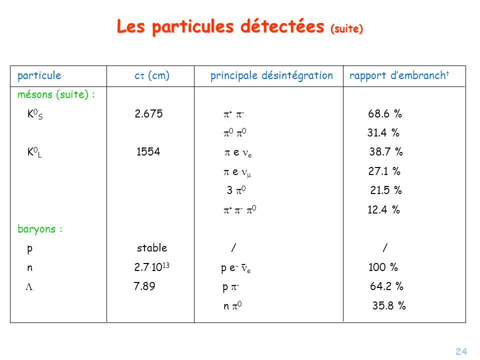 Les particules détectées (suite)