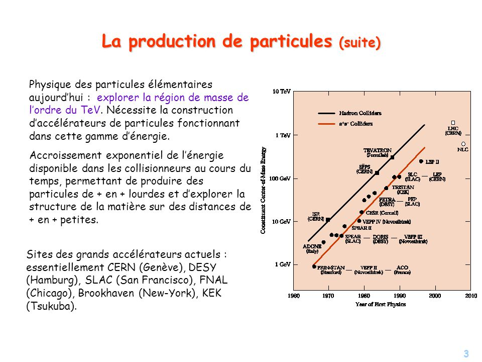 La production de particules (suite)