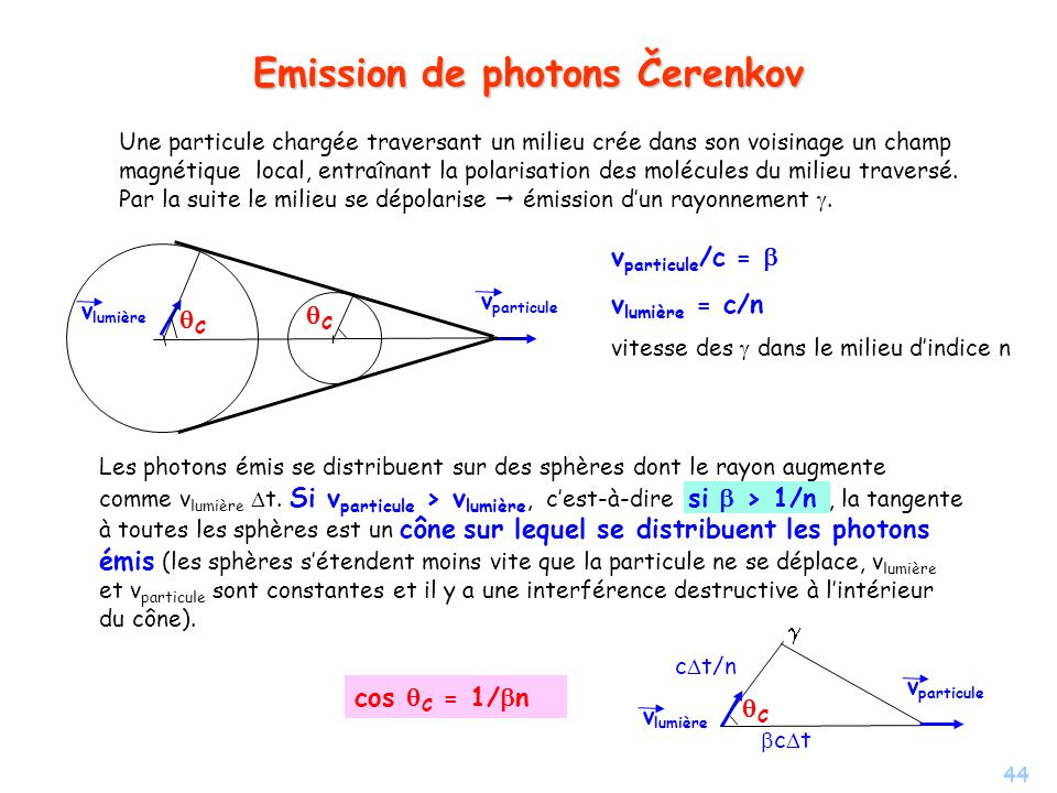 Emission de photons Čerenkov