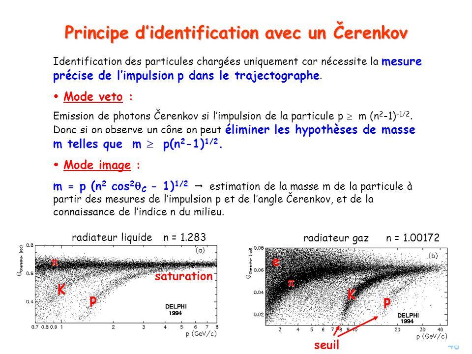 Principe d'identification avec un Čerenkov