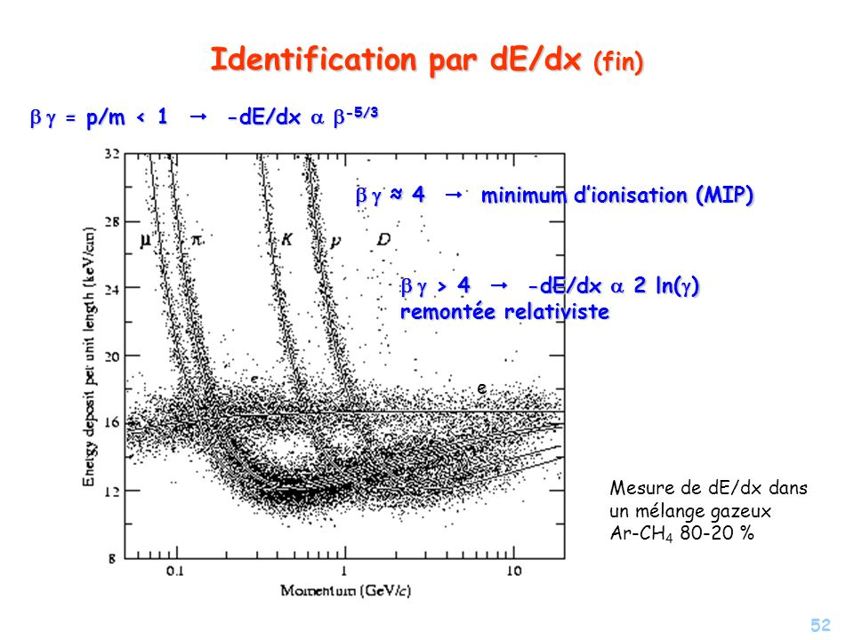Identification par dE/dx (fin)