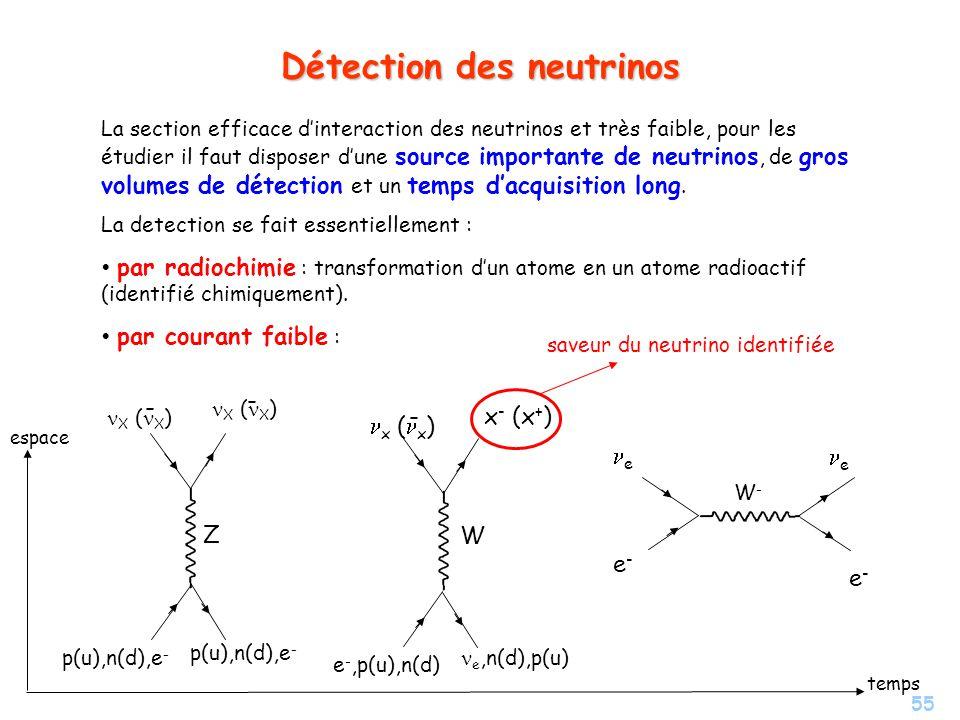 Détection des neutrinos