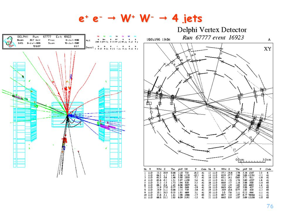 e+ e-  W+ W-  4 jets W rouge/noir l'autre W bleu/vert