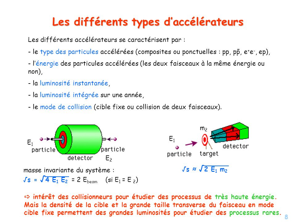 Les différents types d'accélérateurs