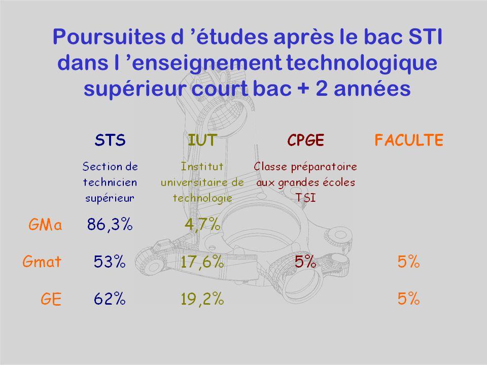 Poursuites d 'études après le bac STI dans l 'enseignement technologique supérieur court bac + 2 années