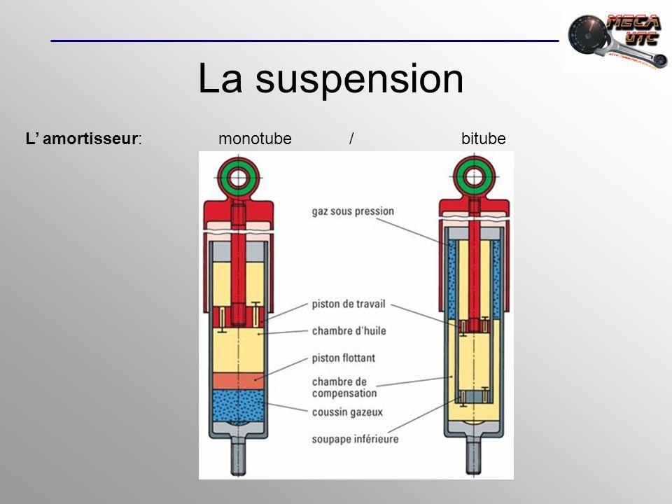 La suspension L' amortisseur: monotube / bitube