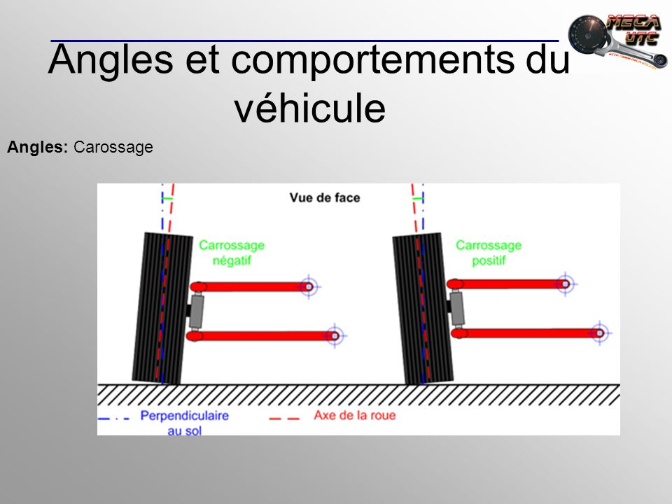 Angles et comportements du véhicule