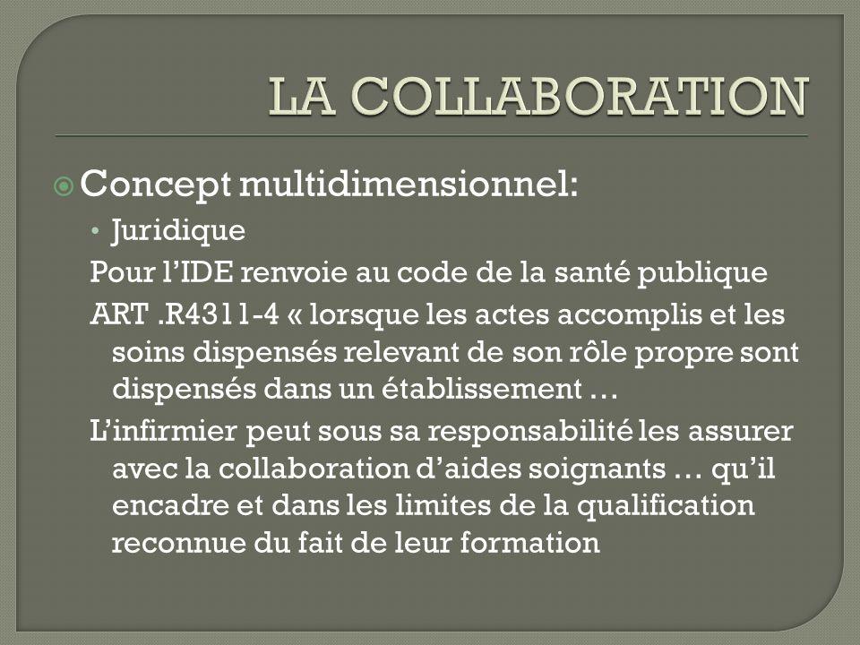 LA COLLABORATION Concept multidimensionnel: Juridique