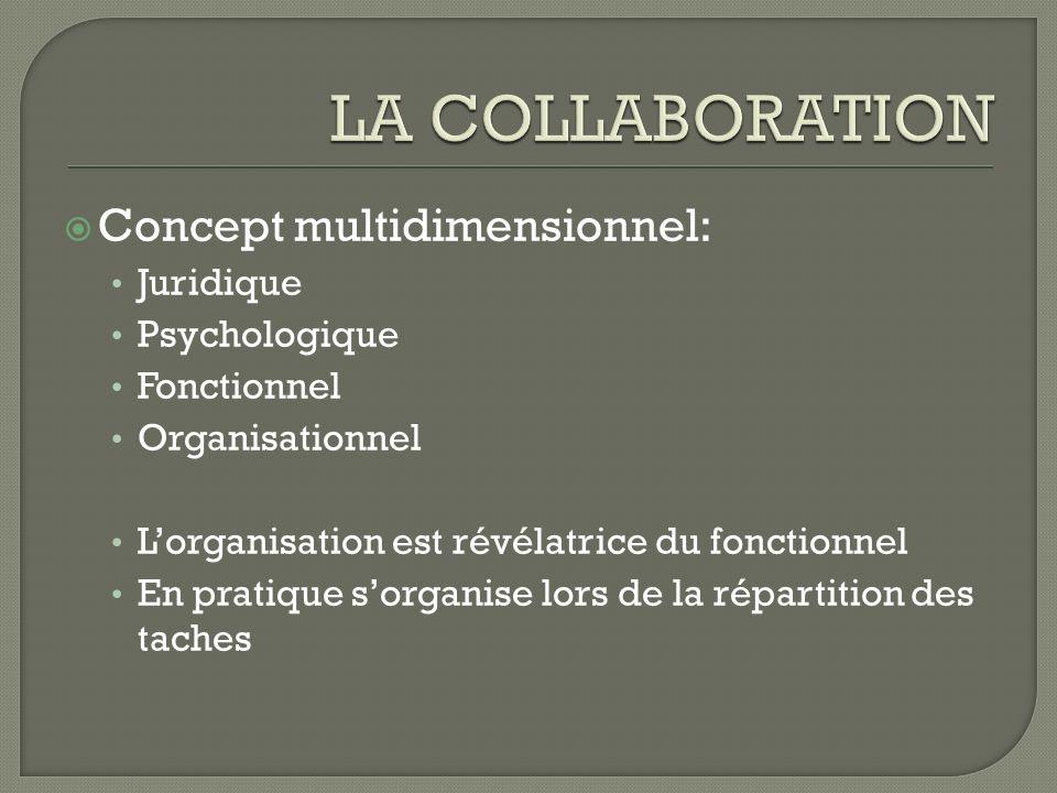 LA COLLABORATION Concept multidimensionnel: Juridique Psychologique