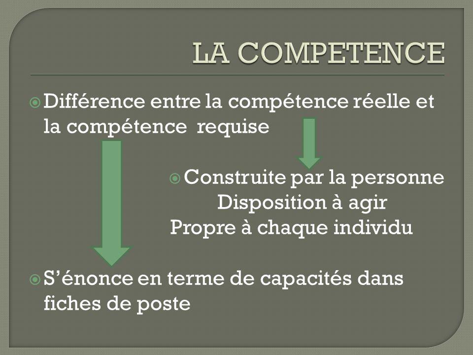 LA COMPETENCEDifférence entre la compétence réelle et la compétence requise. Construite par la personne.