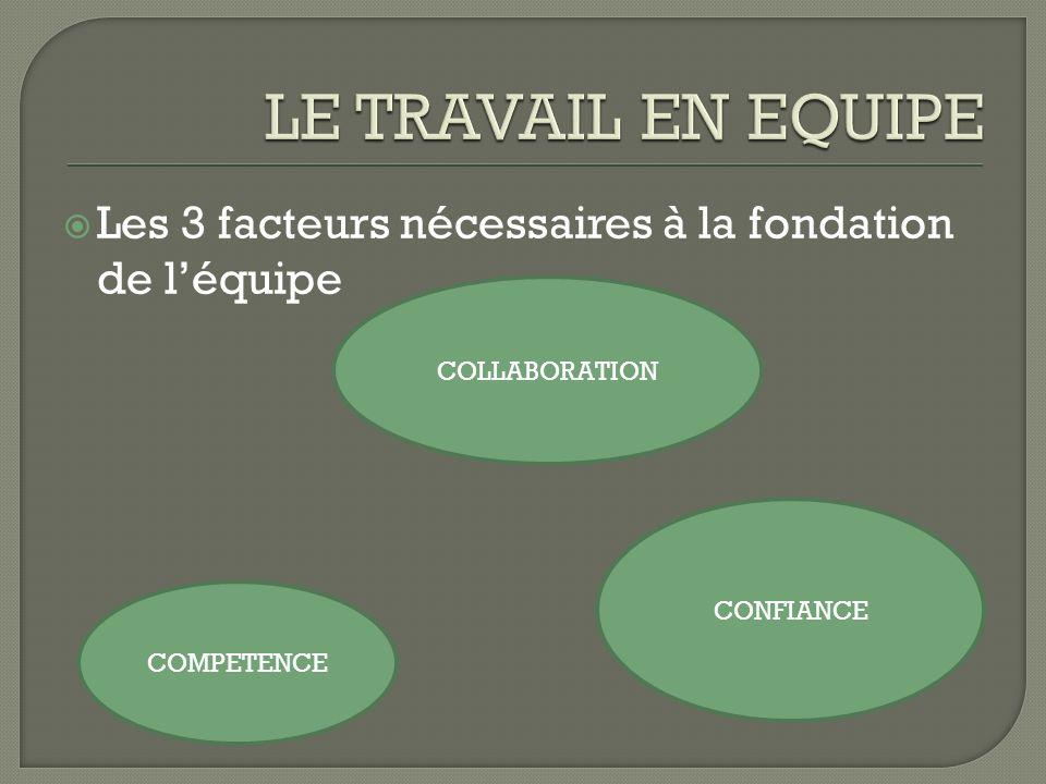 LE TRAVAIL EN EQUIPELes 3 facteurs nécessaires à la fondation de l'équipe. COLLABORATION. CONFIANCE.