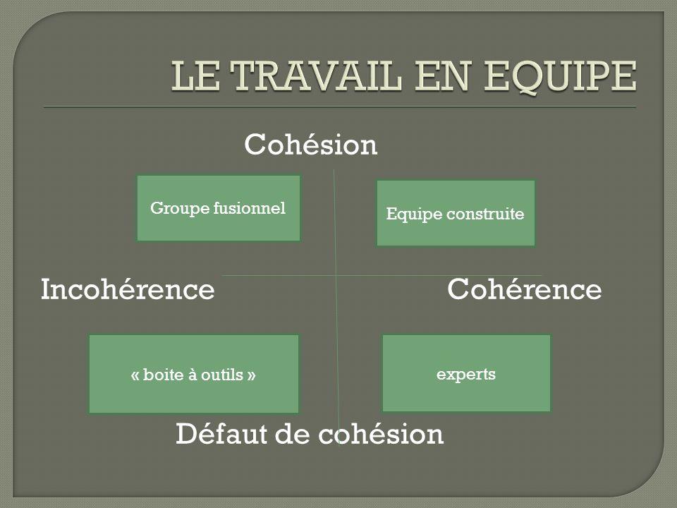 LE TRAVAIL EN EQUIPE Cohésion Incohérence Cohérence Défaut de cohésion