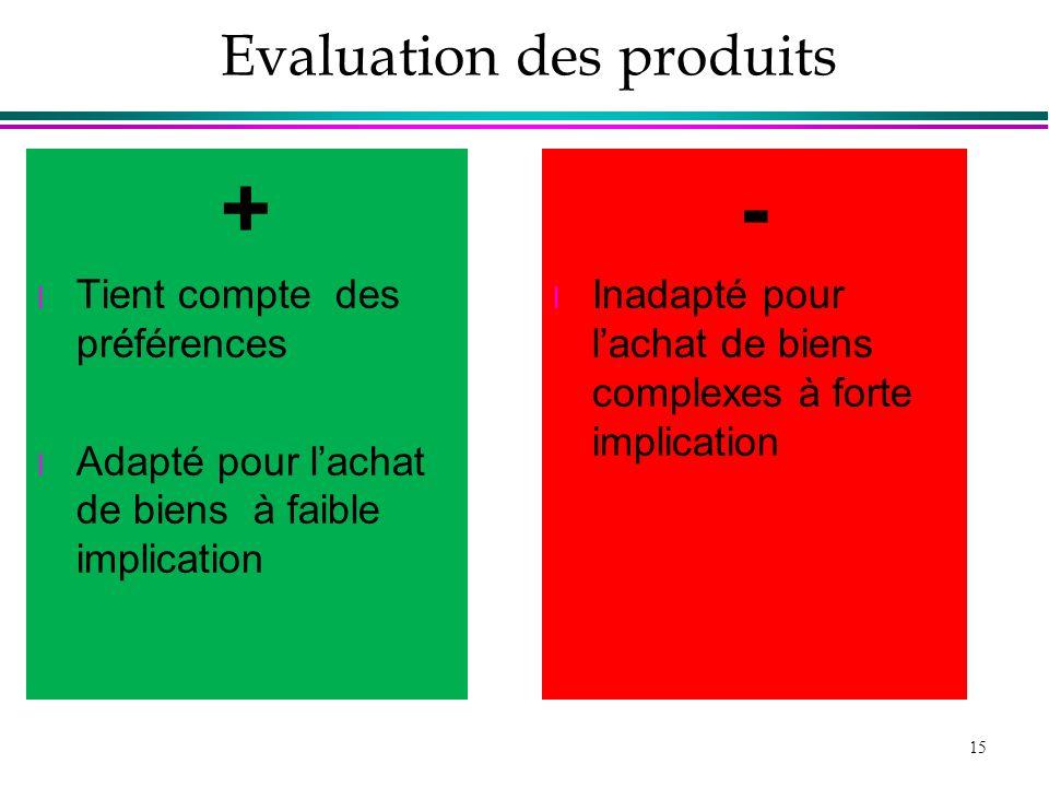 Evaluation des produits