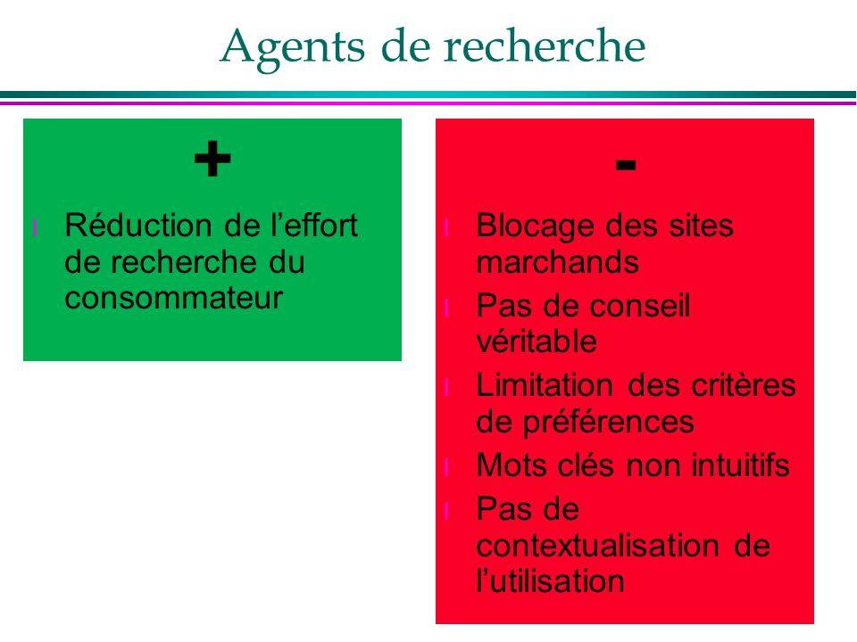 Agents de recherche+ Réduction de l'effort de recherche du consommateur. - Blocage des sites marchands.
