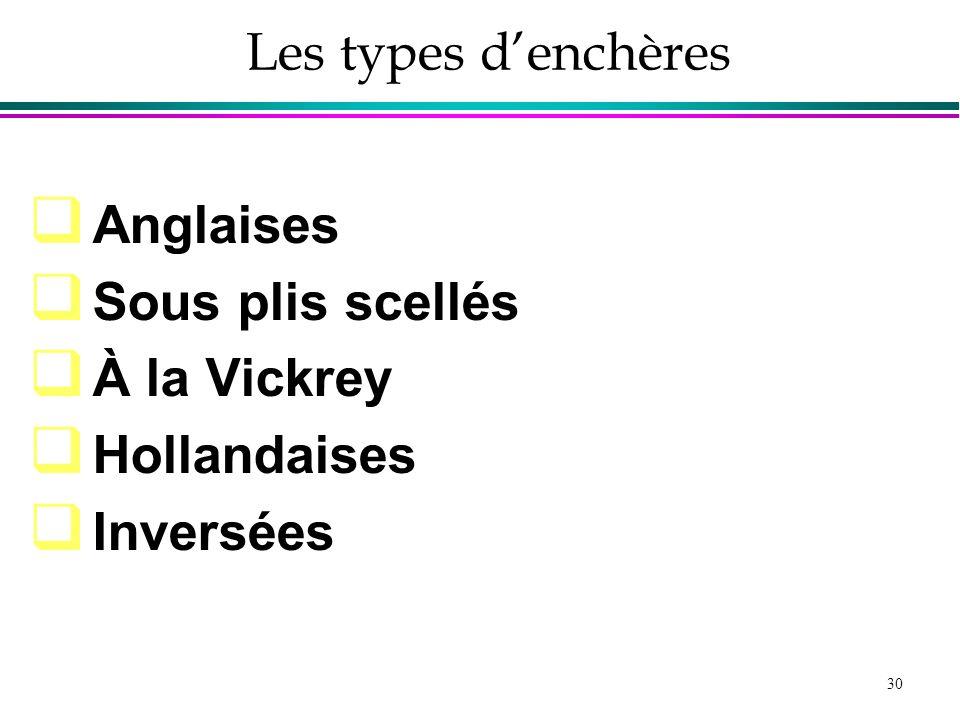 Les types d'enchères Anglaises Sous plis scellés À la Vickrey Hollandaises Inversées