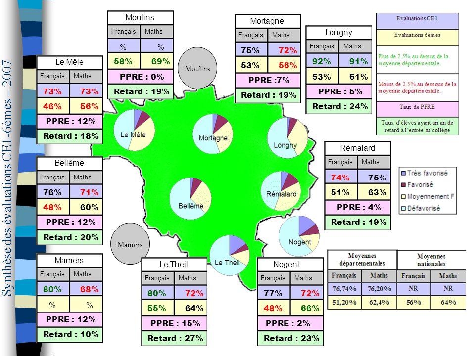 Synthèse des évaluations CE1-6èmes – 2007