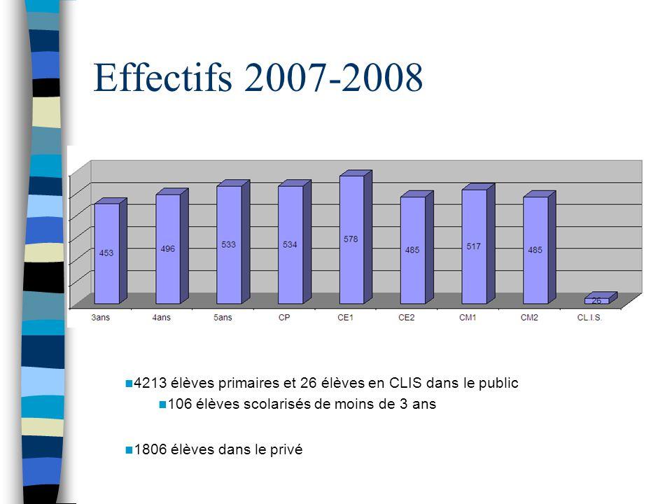 Effectifs 2007-2008 4213 élèves primaires et 26 élèves en CLIS dans le public. 106 élèves scolarisés de moins de 3 ans.