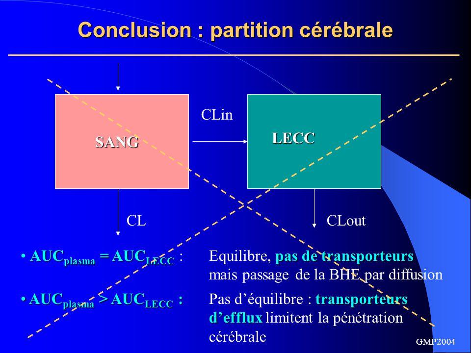 Conclusion : partition cérébrale