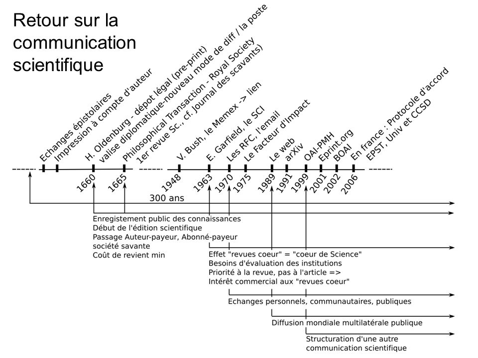 Retour sur la communication scientifique