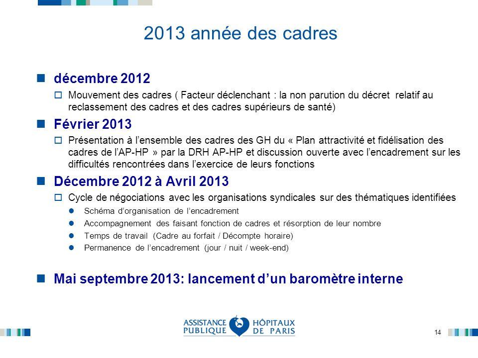 2013 année des cadres décembre 2012 Février 2013