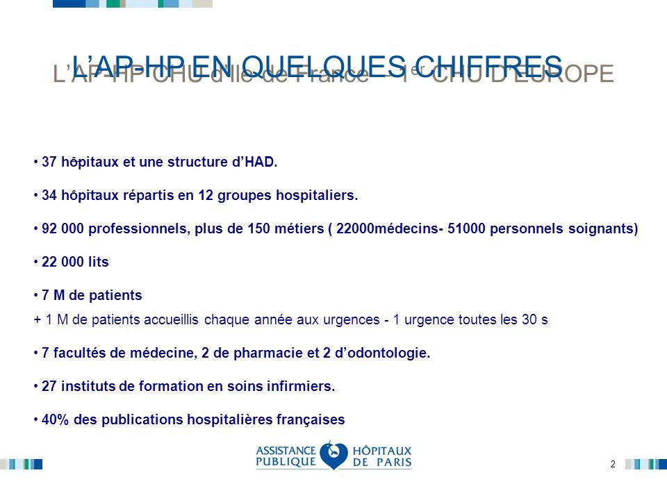 L'AP-HP CHU d'Ile de France – 1er CHU D'EUROPE