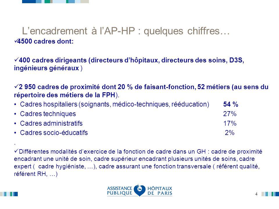 L'encadrement à l'AP-HP : quelques chiffres…