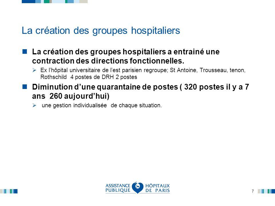 La création des groupes hospitaliers