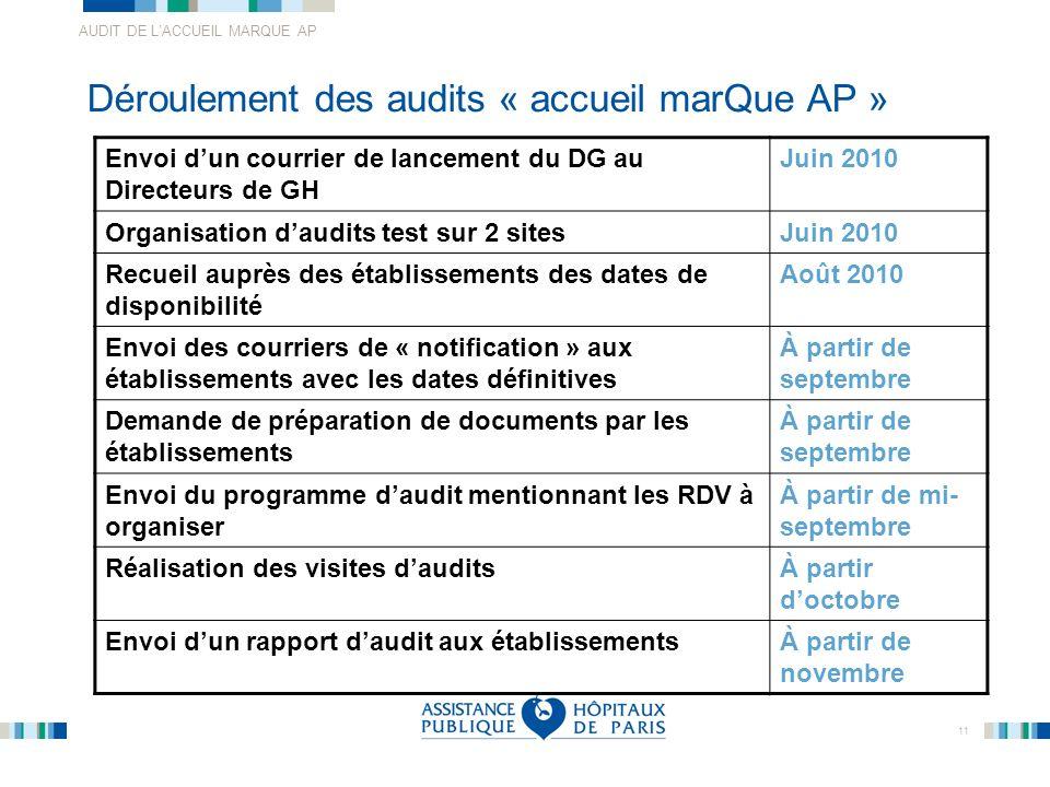 Déroulement des audits « accueil marQue AP »