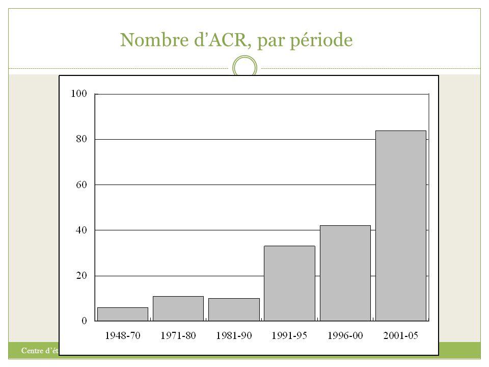 Nombre d'ACR, par période