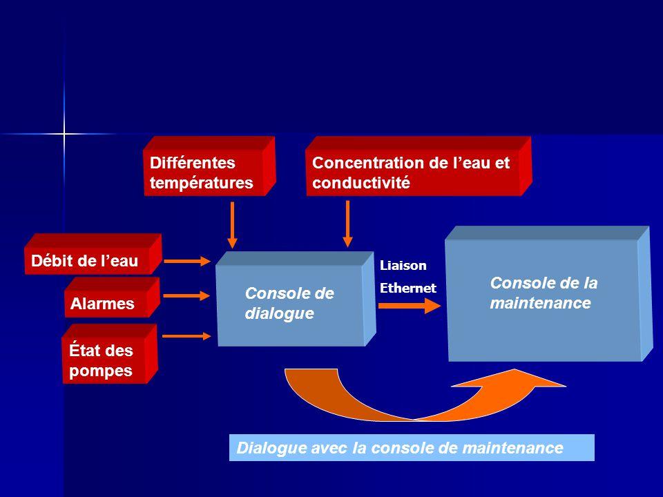 Différentes températures Concentration de l'eau et conductivité