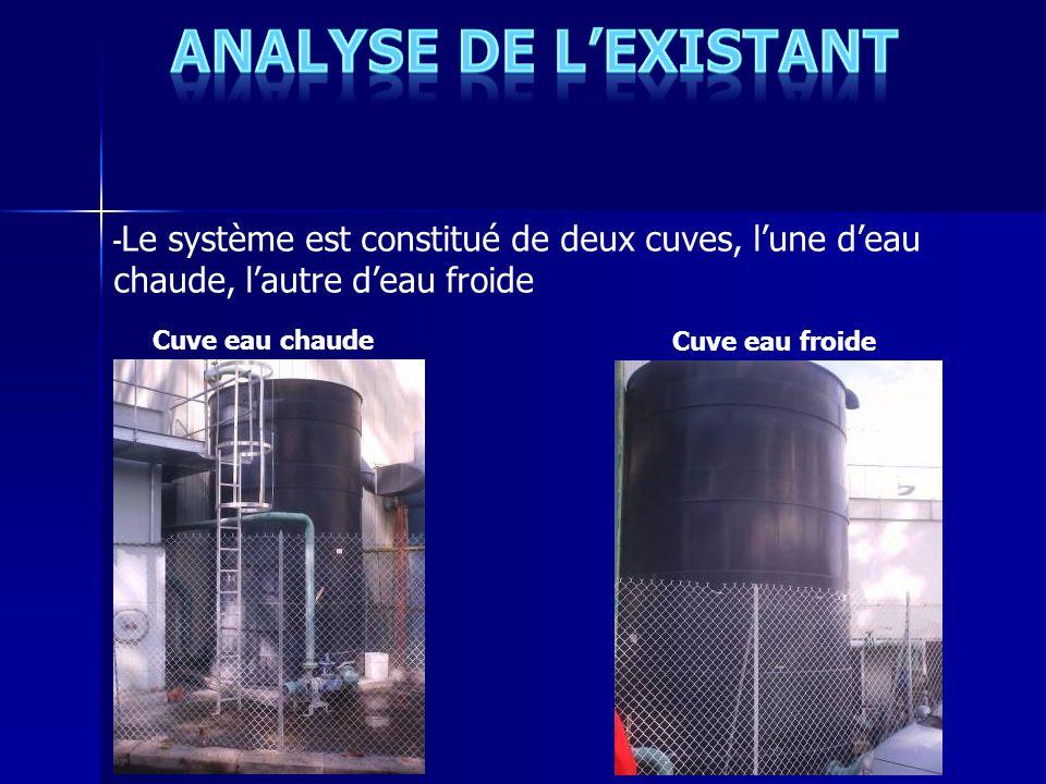 -Le système est constitué de deux cuves, l'une d'eau chaude, l'autre d'eau froide