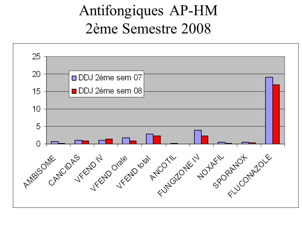 Antifongiques AP-HM 2ème Semestre 2008
