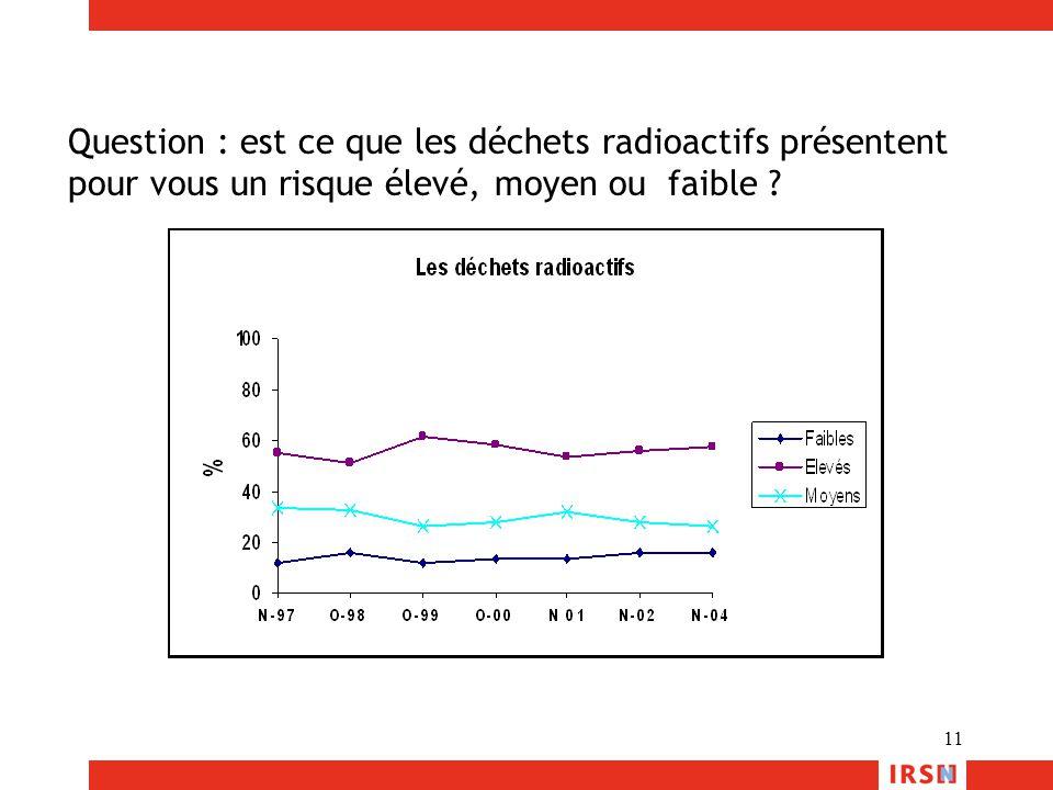 Question : est ce que les déchets radioactifs présentent pour vous un risque élevé, moyen ou faible