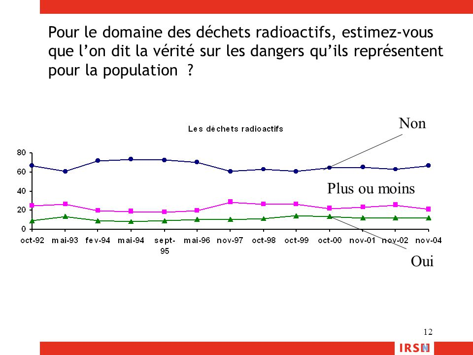 Pour le domaine des déchets radioactifs, estimez-vous que l'on dit la vérité sur les dangers qu'ils représentent pour la population
