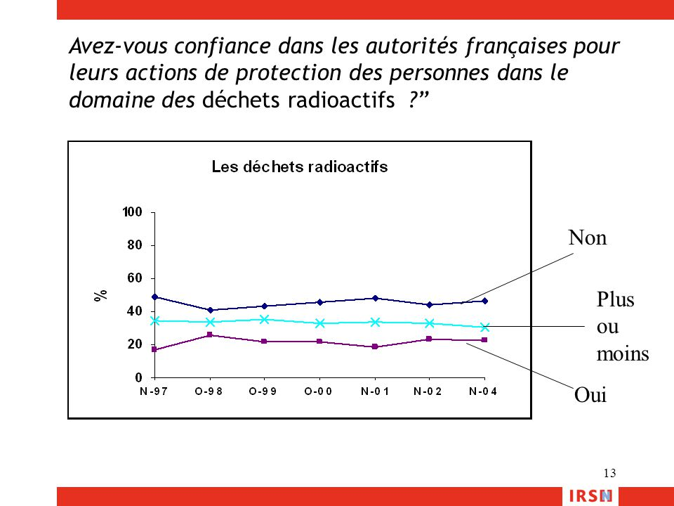 Avez-vous confiance dans les autorités françaises pour leurs actions de protection des personnes dans le domaine des déchets radioactifs