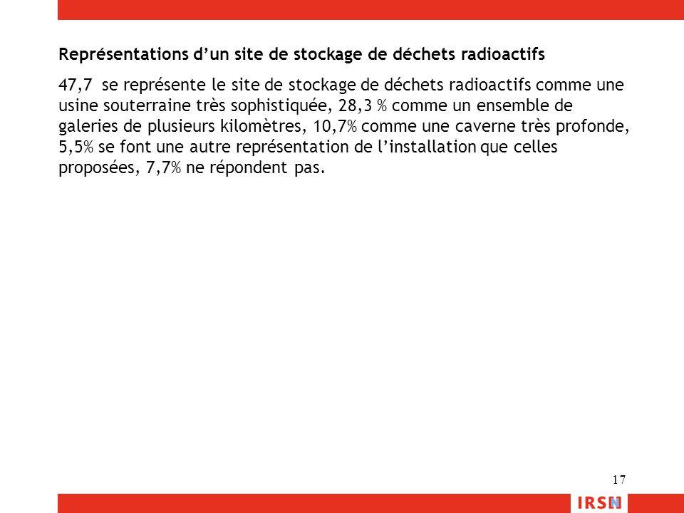 Représentations d'un site de stockage de déchets radioactifs