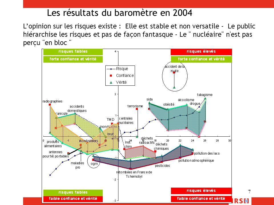 Les résultats du baromètre en 2004