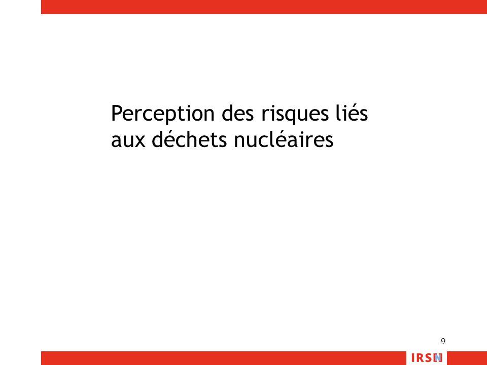 Perception des risques liés
