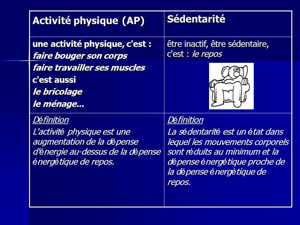 Activité physique (AP) Sédentarité
