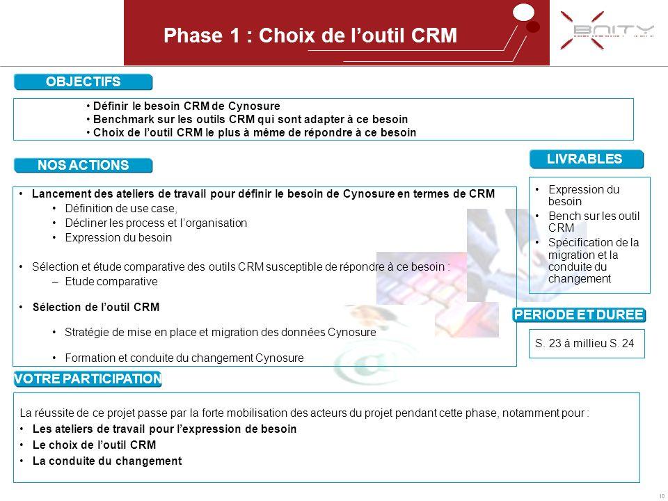 Phase 1 : Choix de l'outil CRM