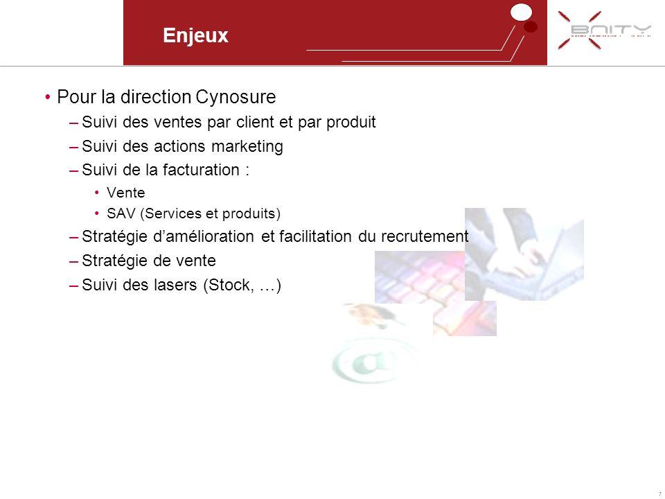 Enjeux Pour la direction Cynosure