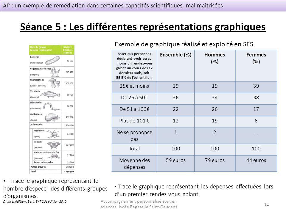 Séance 5 : Les différentes représentations graphiques