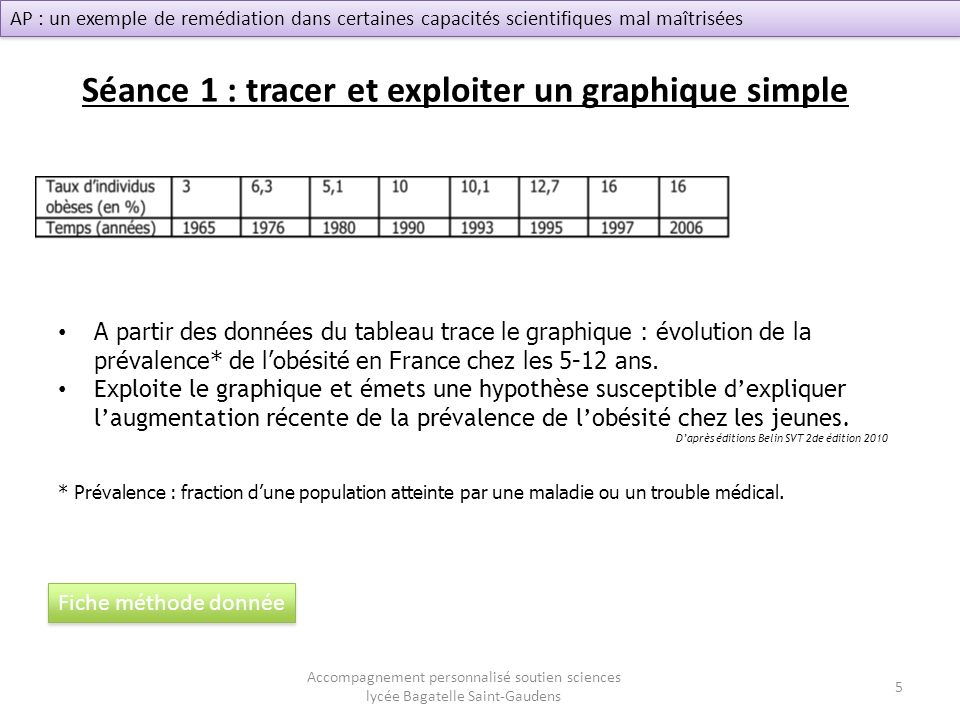 Séance 1 : tracer et exploiter un graphique simple